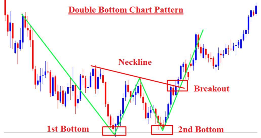 Trading Dengan Pola Double Top dan Triple Top Terbalik - Broker Forex Terbaik