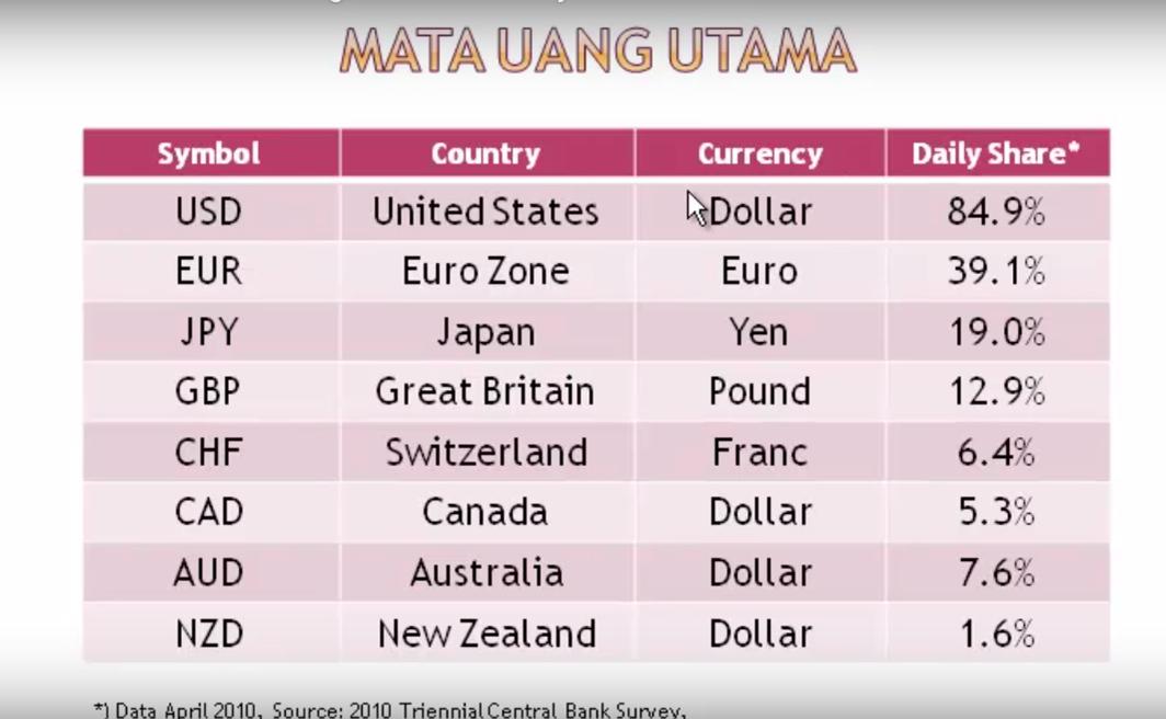 4 pasangan mata uang utama forex